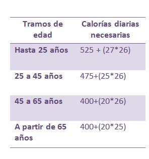 Calorias diarias necesarias para bajar de peso
